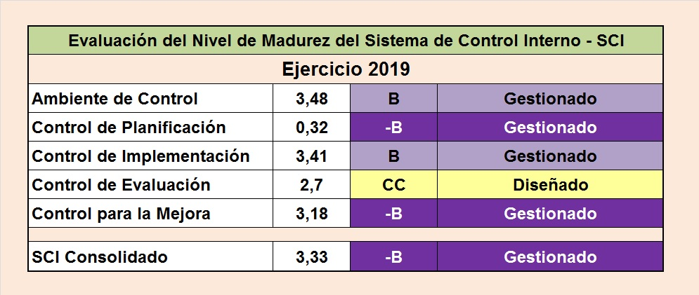 Evaluación de Madurez - CGR - 2019