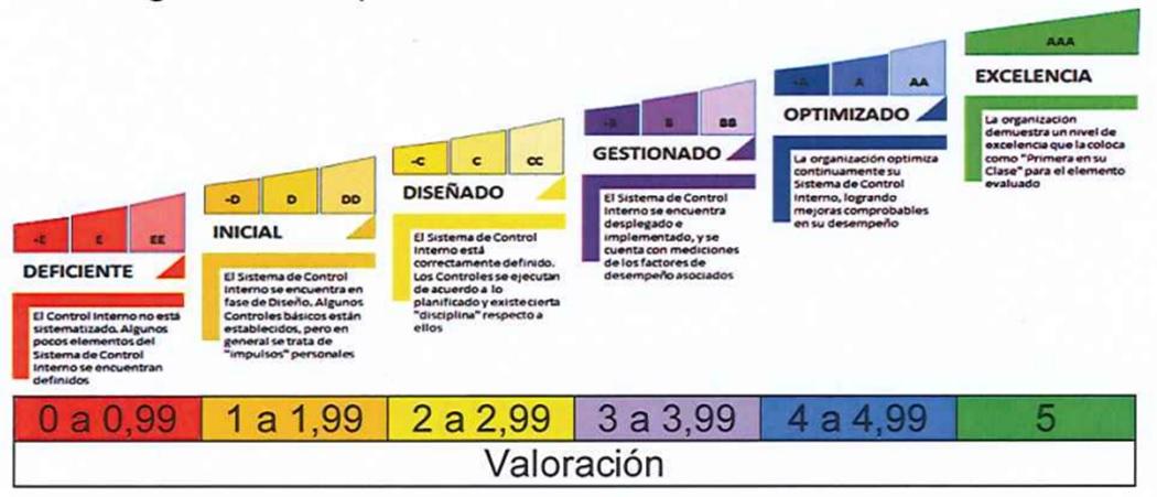 Valoración Nivel de Madurez del SCI